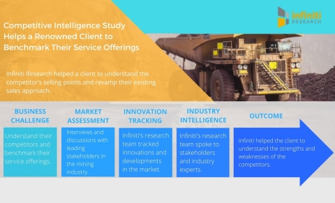Competitive Intelligence Study Helps a Renowned Mining Truck Service Provider Benchmark Their Servic ...