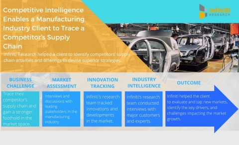 Competitive Intelligence Enables a Manufacturing Industry Client to Trace a Competitor's Supply Chain. (Graphic: Business Wire)