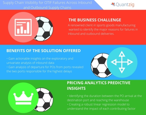 Supply chain visibility and root cause analysis for OTIF failures across inbound and outbound supply chains. (Graphic: Business Wire)