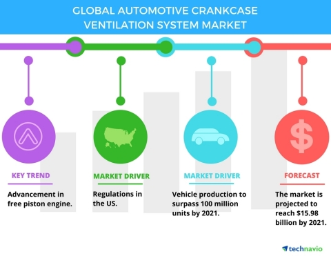 Technavio has published a new report on the global automotive crankcase ventilation system market from 2017-2021. (Photo: Business Wire)