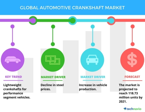 Technavio has published a new report on the global automotive crankshaft market from 2017-2021. (Gra ...
