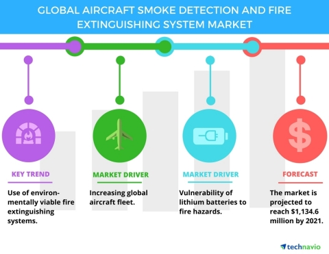 Technavio has published a new report on the global aircraft smoke detection and fire extinguishing system market from 2017-2021. (Graphic: Business Wire)