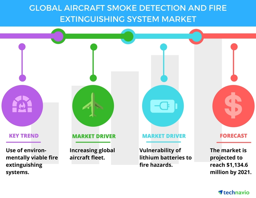 Top 3 Trends Impacting The Aircraft Smoke Detection And Fire