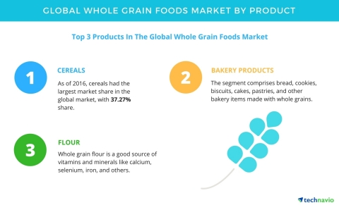 Technavio has published a new report on the global whole grain foods market from 2017-2021. (Photo: ...