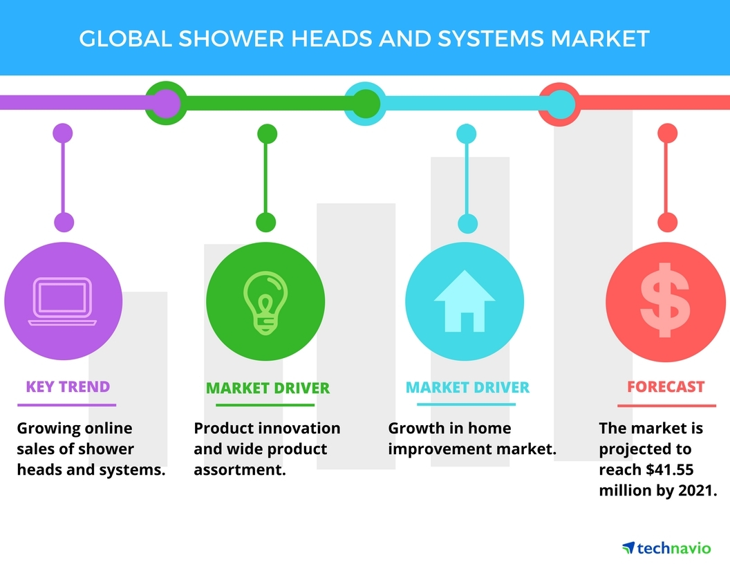 Shower Heads and Systems Market - Drivers and Forecasts by Technavio ...