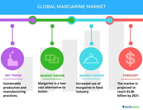 Technavio has published a new report on the global margarine market from 2017-2021. (Graphic: Business Wire)