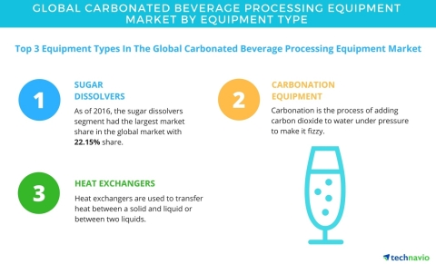 Technavio has published a new report on the global carbonated beverage processing equipment market from 2017-2021. (Graphic: Business Wire)
