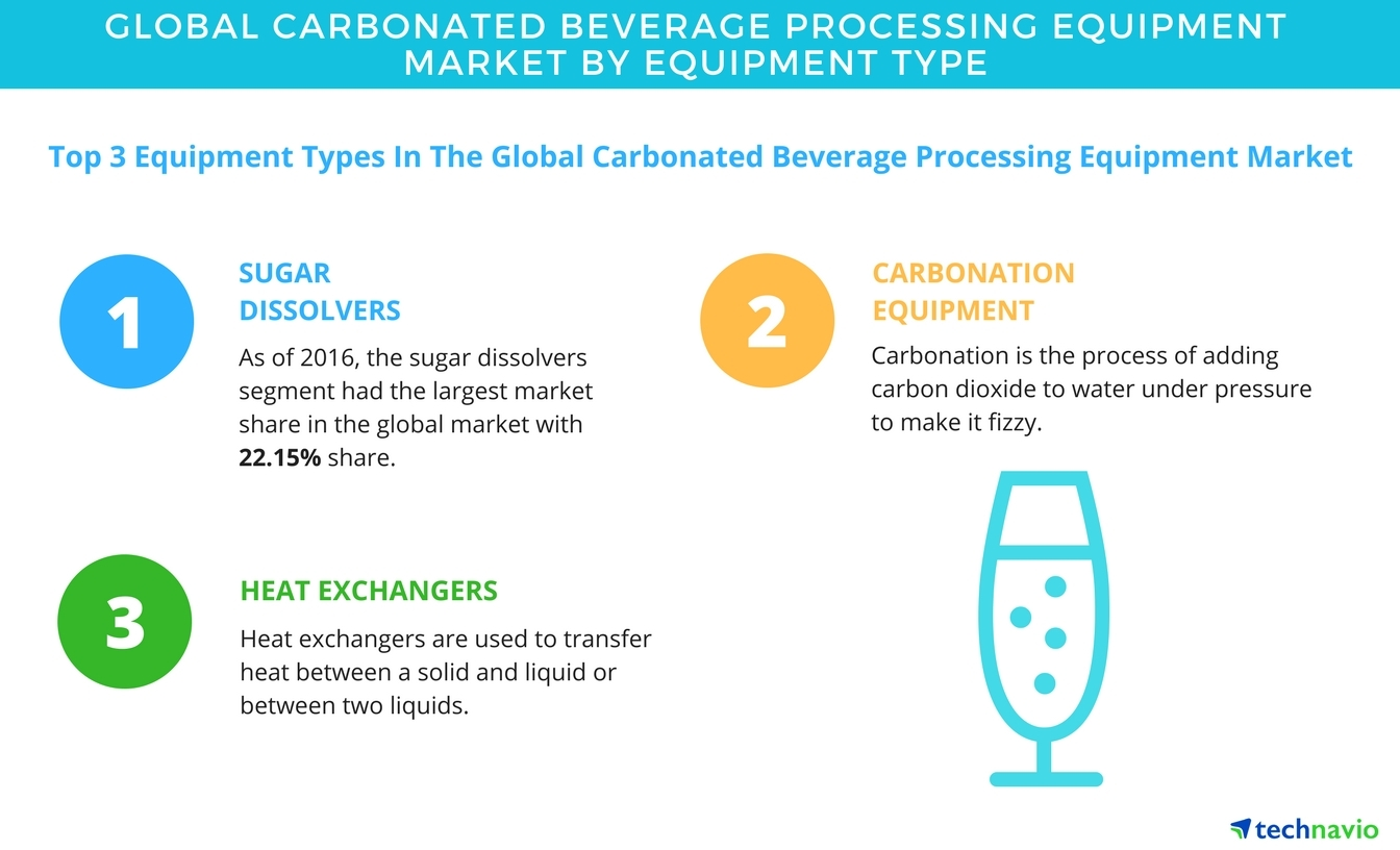 Global Carbonated Beverage Processing Equipment Market - Forecasts ...