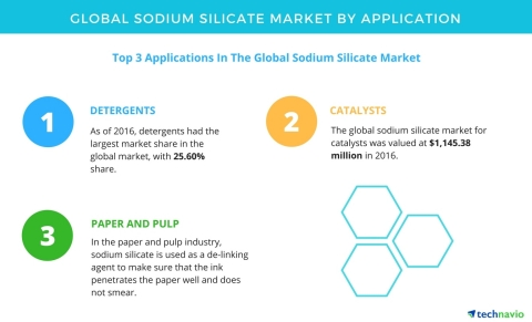 Technavio has published a new report on the global sodium silicate market from 2017-2021. (Graphic:  ...