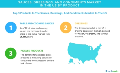 Technavio has published a new report on the sauces, dressings, and condiments market in the US from 2017-2021. (Graphic: Business Wire)
