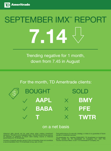 TD Ameritrade September 2017 Investor Movement Index (Graphic: TD Ameritrade)