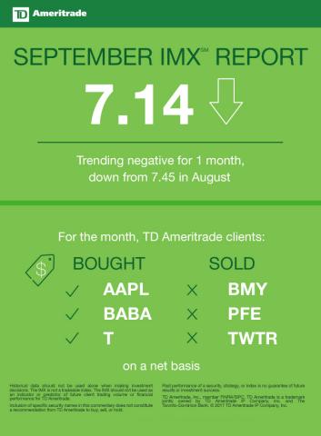 TD Ameritrade September 2017 Investor Movement Index (Graphic: TD Ameritrade)