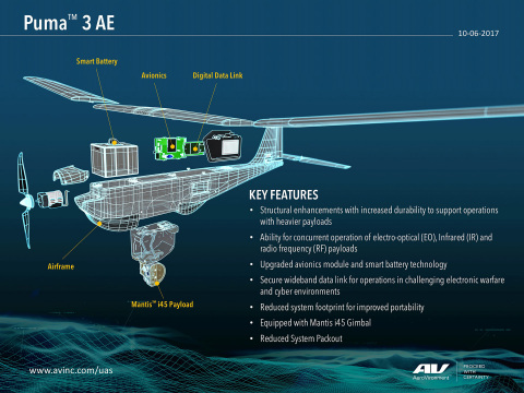 AeroVironment's Puma 3 UAS being enhanced with new upgrades to make it even more powerful and reliable, especially in the highest risk operations. (Graphic: Business Wire)