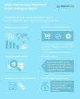 Global Oleochemicals Procurement Market Intelligence Report (Graphic: Business Wire)