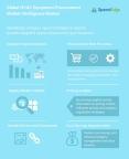 Global HVAC Equipment Procurement Market Intelligence Market (Graphic: Business Wire)