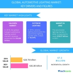 Top 5 Vendors in the Global Automotive Lighting Market From 2017-2021 | Technavio