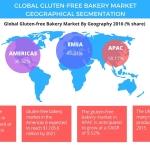 Global Gluten-free Bakery Market – Segments and Forecast by Technavio