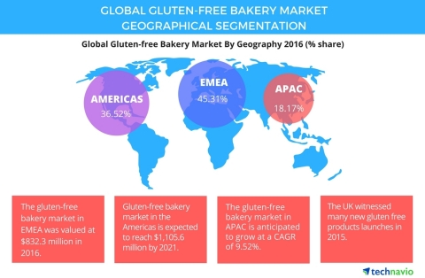 Technavio has published a new report on the global gluten-free bakery market from 2017-2021. (Graphic: Business Wire)