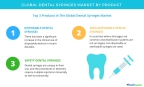 Technavio has published a new report on the global dental syringes market from 2017-2021. (Graphic: Business Wire)