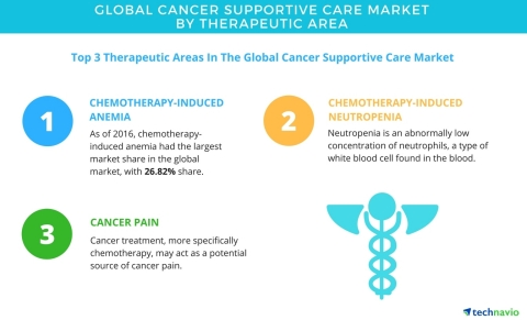 Technavio has published a new report on the global cancer supportive care market from 2017-2021. (Graphic: Business Wire)
