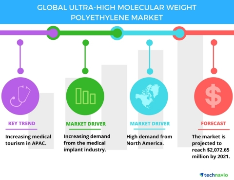 Technavio has published a new report on the global ultra-high molecular weight polyethylene market from 2017-2021.  (Graphic: Business Wire)