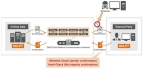 Configuration Example (Graphic: Business Wire)