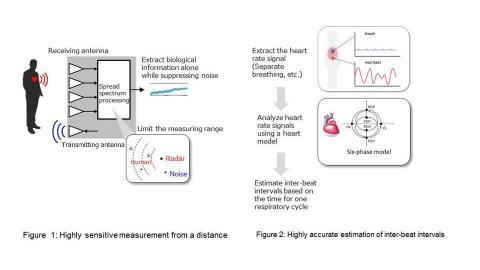 新款生命体征远程传感技术概览(图示:美国商业资讯)