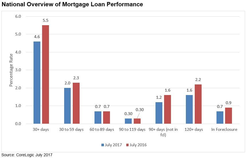 CoreLogic Reports Serious Delinquency Rate for Home Loans Holds ...