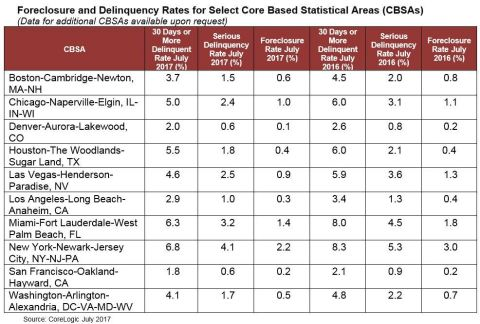 CoreLogic: Foreclosure and Delinquency Rates for Select Core Based Statistical Areas (CBSAs) for July 2017 (Graphic: Business Wire)