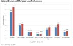 CoreLogic: National Overview of Mortgage Loan Performance for July 2017 (Graphic: Business Wire)