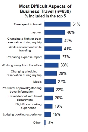 Most Difficult Aspects of Business Travel