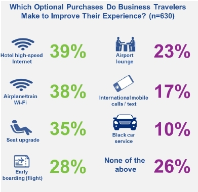 Optional Purchases Business Travelers Make to Improve the Travel Experience