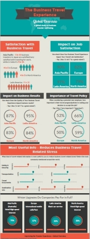 The Business Travel Experience - A Global Overview