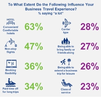 Perks & Amenities Impacting the Business Travel Experience