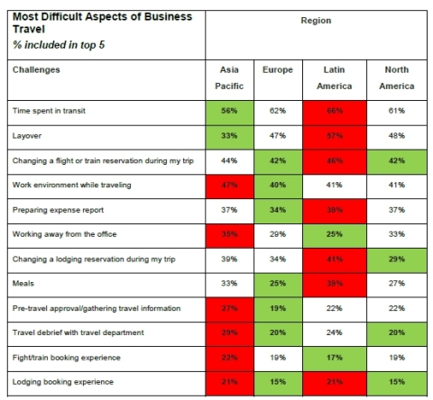 Business Travel Pain Points Across The Globe