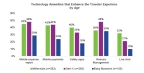 Desired Travel Tech Amenities Broken Down By Age Groups