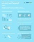 Global Smart Building Technologies Procurement Market Intelligence Report (Graphic: Business Wire)