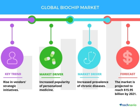 Technavio has published a new report on the global biochip market from 2017-2021. (Graphic: Business Wire)
