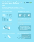 Global Real Estate Property Purchasing Procurement Market Intelligence Report (Graphic: Business Wire)
