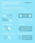 Global Brand Management Services Procurement Market Intelligence Report (Graphic: Business Wire)