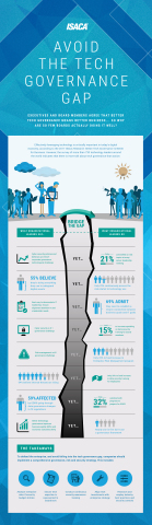 A new survey from global technology association ISACA reveals a governance gap. (Graphic: Business W ...