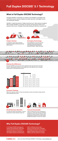 Infographic: Why Full Duplex DOCSIS Technology Matters (Graphic: Business Wire)
