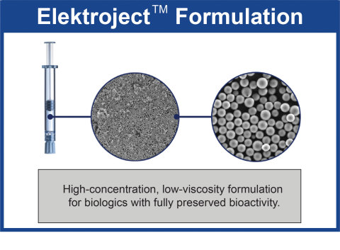 Elektroject™ engineers high-concentration, low-viscosity protein formulations for biologics with fully preserved bioactivity. (Photo: Business Wire)