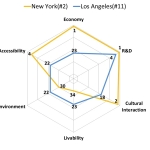 GPCI 2017 Report: NYC Again Ranked World's #2 Most Attractive City
