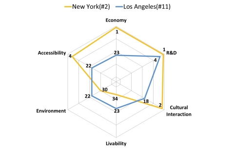 Category-specific ranking for New York City and Los Angeles (Graphic: Business Wire)