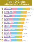 トップ10都市における分野別順位グラフ(画像:ビジネスワイヤ)