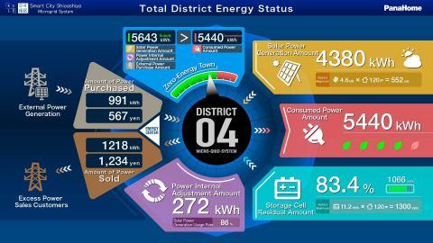 Shioashiya Solar-Shima智慧城市微電網系統(圖片:美國商業資訊)
