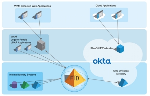 The FID becomes a single point of unified identity, feeding the appropriate identity and attributes from across all sources—no matter where or how they're stored—to consuming applications across the enterprise, web, or cloud. (Graphic: Business Wire)