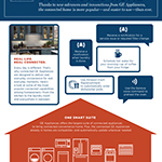 Thanks to new advances and innovations from GE Appliances, the connected home is more popular—and easier to use—than ever.