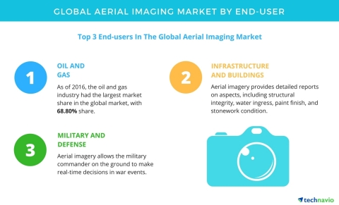 Technavio has published a new report on the global aerial imaging market from 2017-2021. (Graphic: Business Wire)